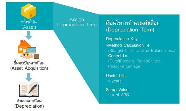 Depreciation Class