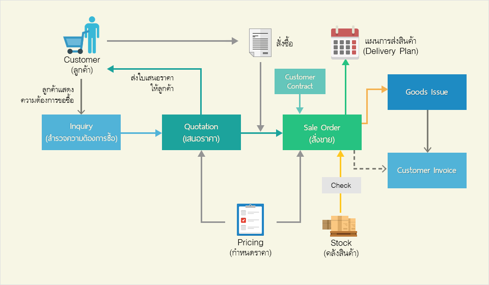 Customers and Sales Process