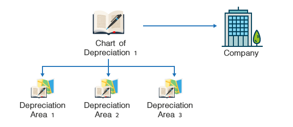 Depreciation Area