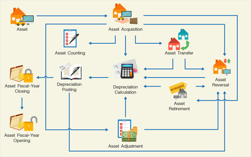 Asset Management Flow