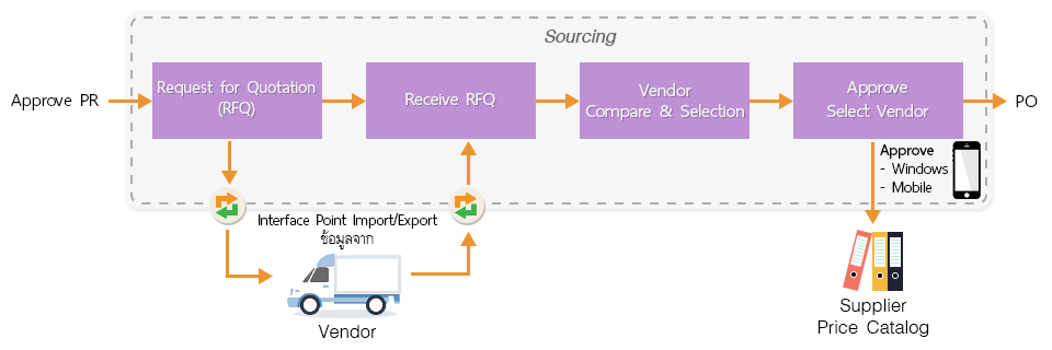 Sourcing Process