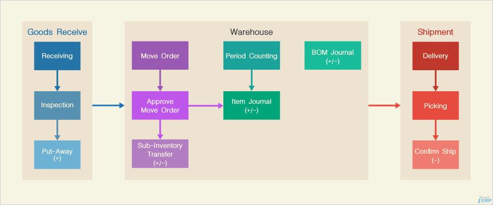 Warehouse Management Flow
